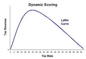 An example of a Laffer Curve which shows tax income peak at a low level